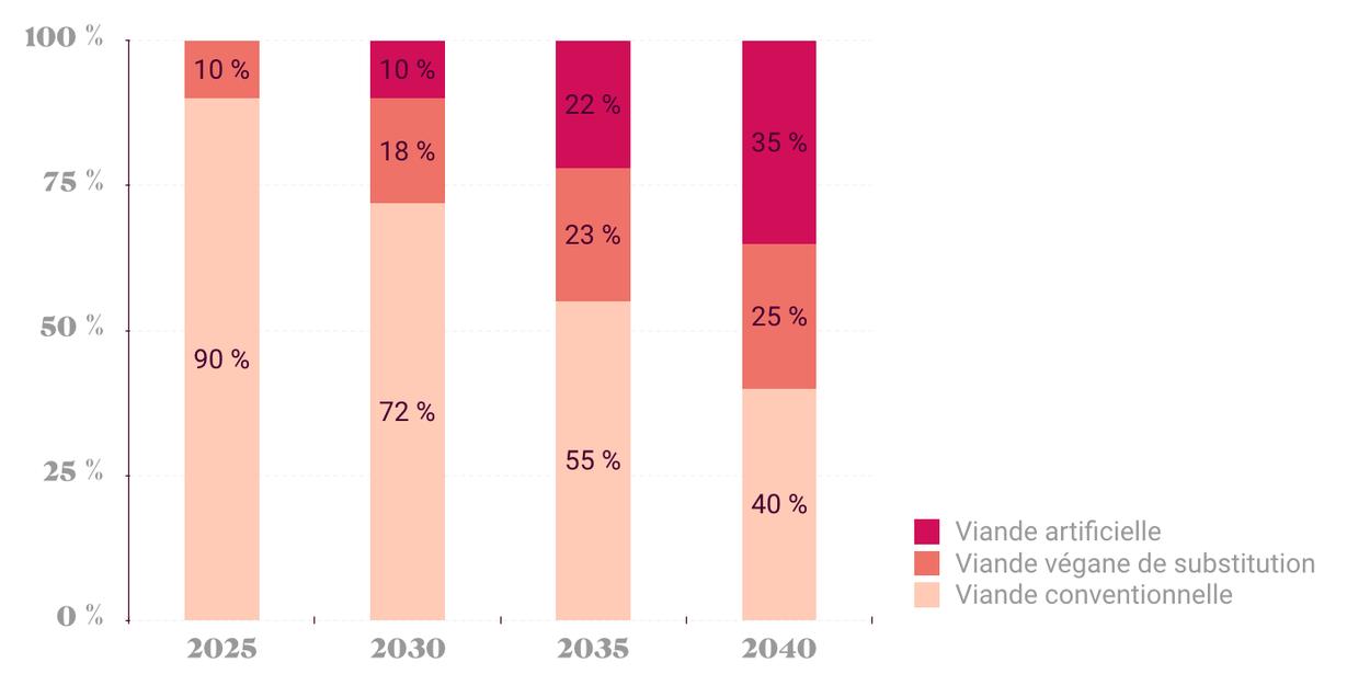 Tableau présentant l'évolution des parts de marché de la viande de 2025 à 2040