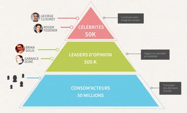 pyramide_des_influenceurs_megane_amico