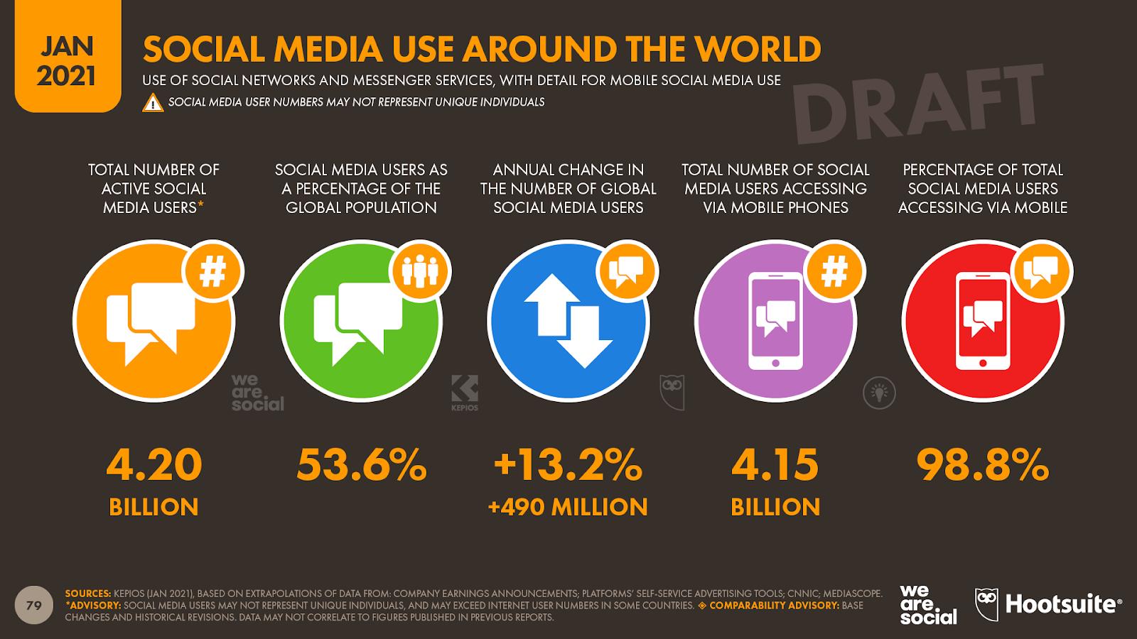 Graphique sur l'utilisation des médias sociaux à travers le monde