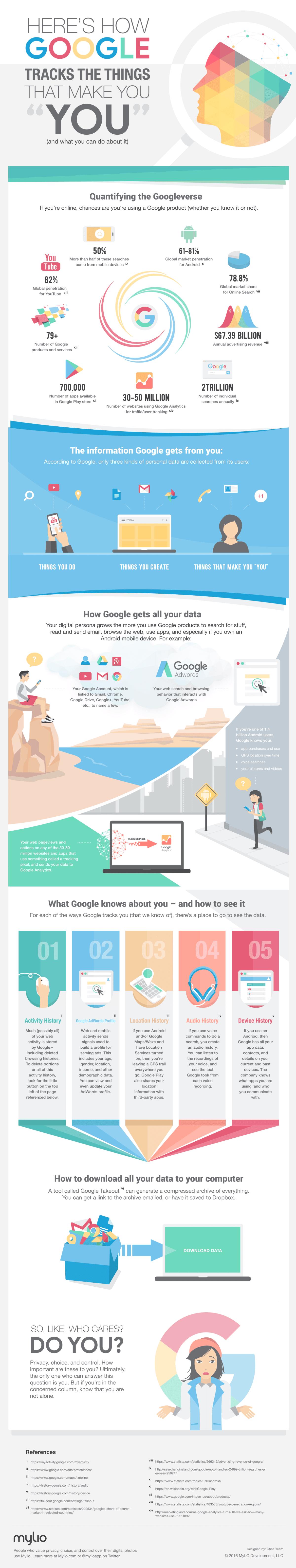 ce que google sait de nous : données et comportements
