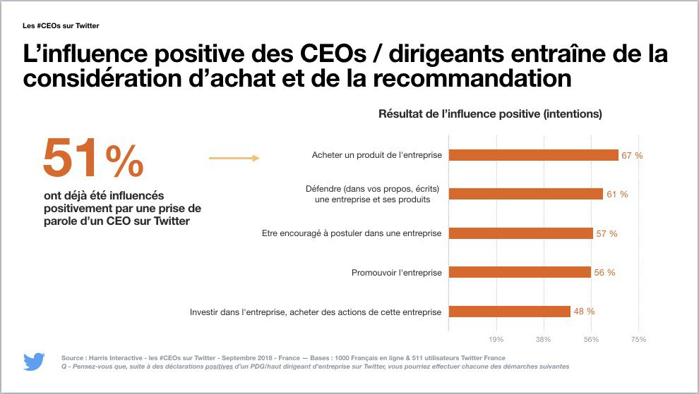 L'influence positive des CEO sur Twitter