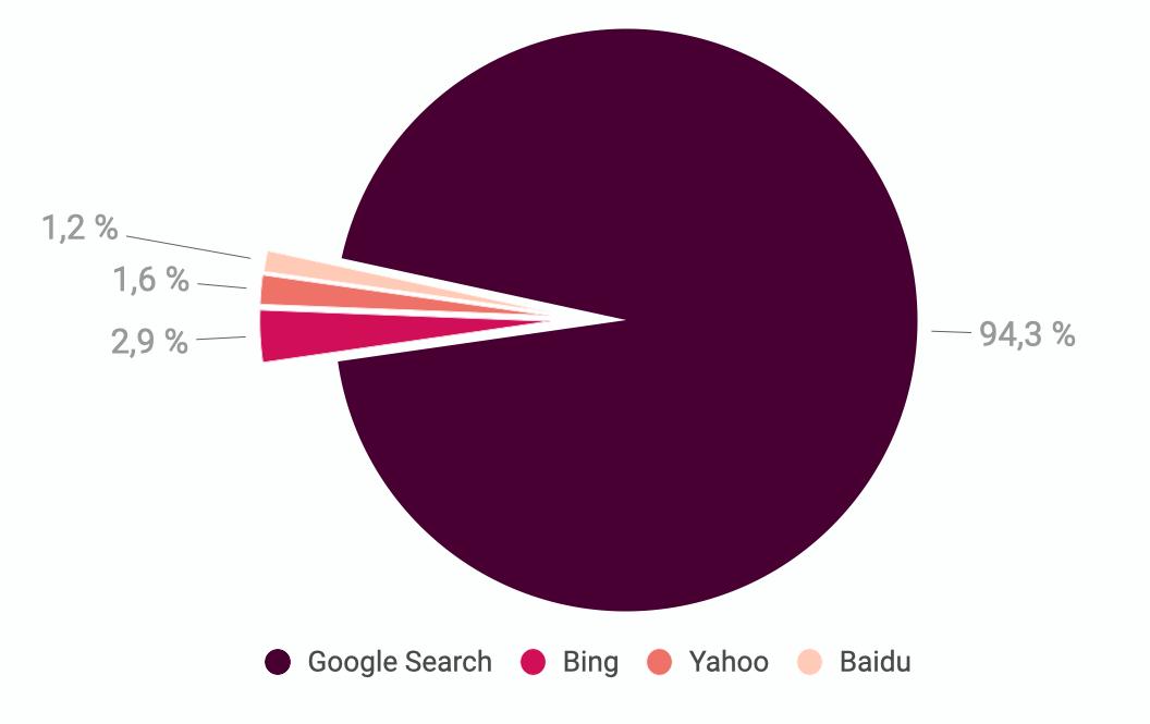 Sur le marché des moteurs de recherche, Google est le service le plus utilisé