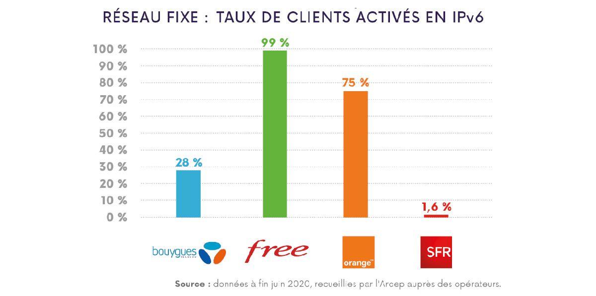 Graphique représentant les taux de clients activés en IPv6 en 2020 chez les principaux opérateurs télécoms.