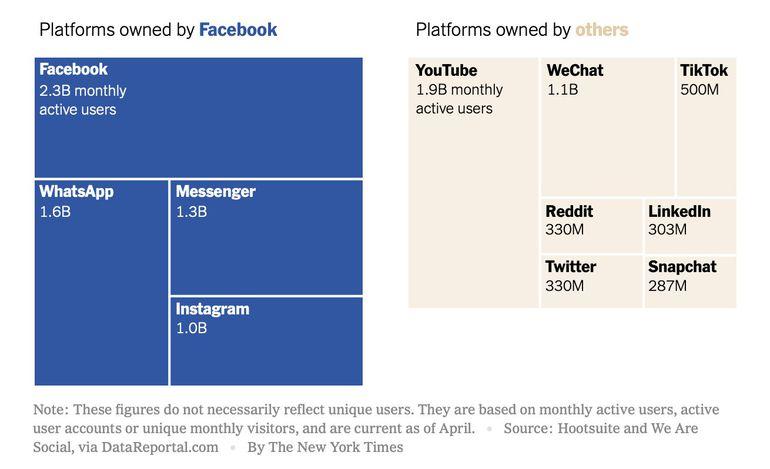 Chris Hugues, l'un des cofondateurs de Facebook appelle à la fermeture du réseau