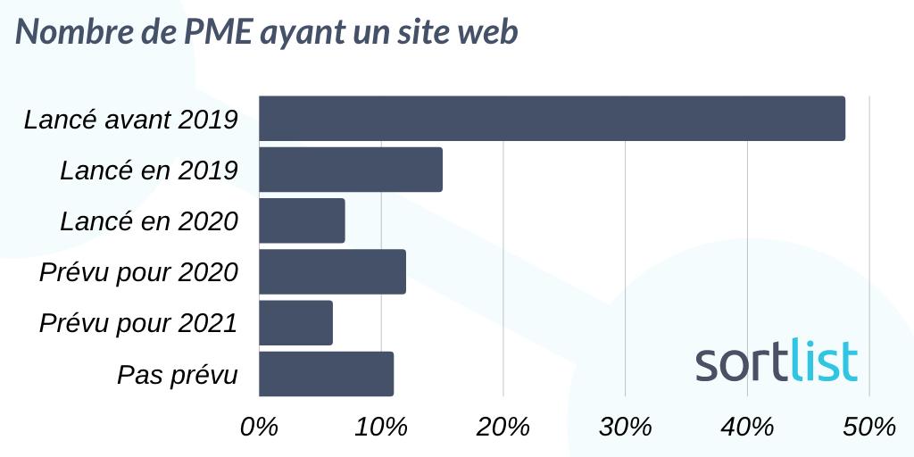 graphique présentant le nombre de PME ayant un site web