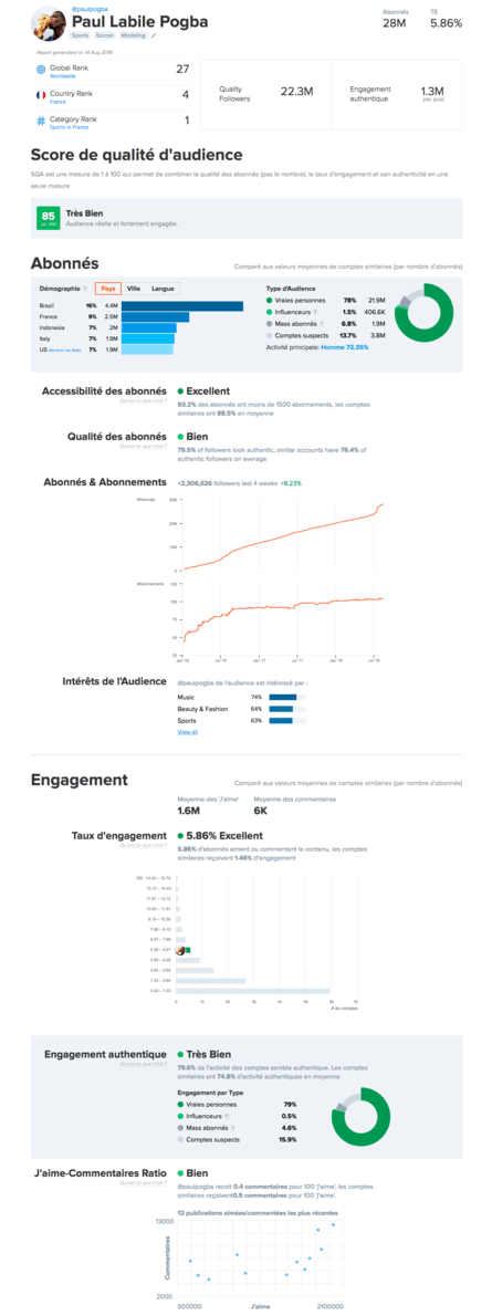 un exemple de reporting de compte influenceur Instagram