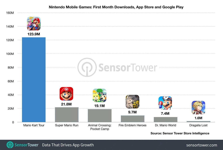 Mario Kart Tour : beaucoup de téléchargements, mais des revenus lents