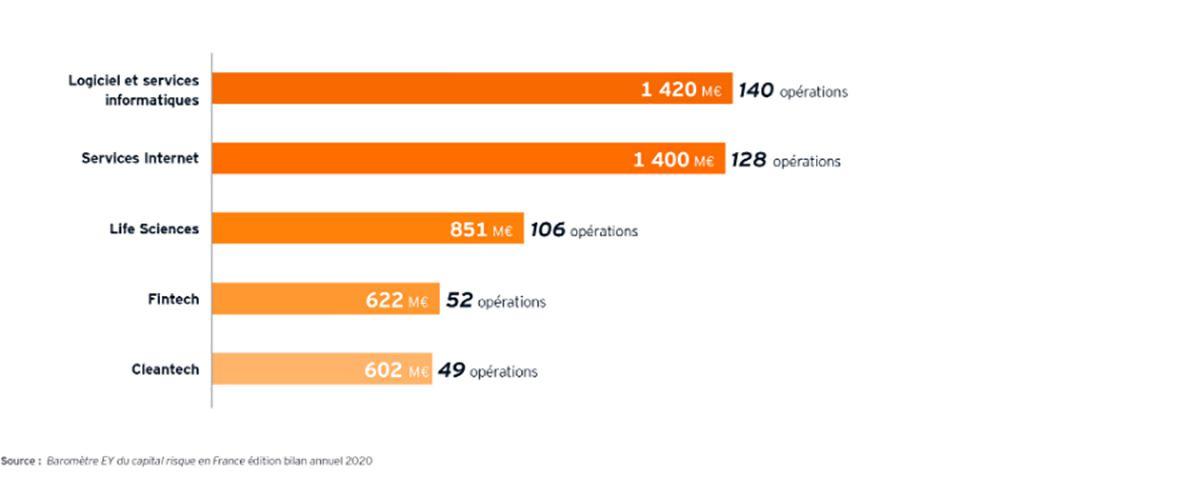 Répartition des levées de fonds des start-ups françaises en 2020 en fonction des secteurs d'activités.