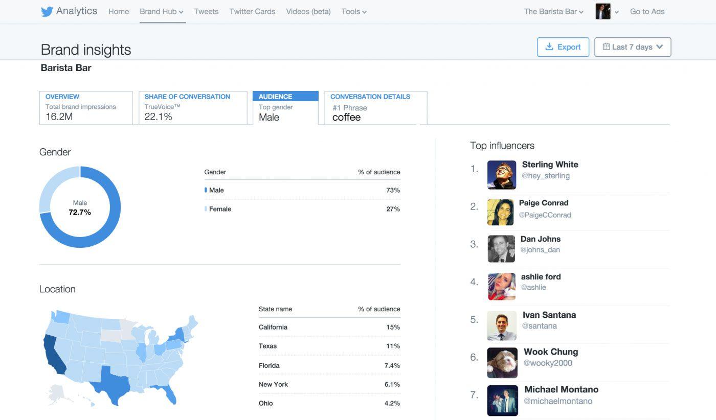 Twitter Brand Hub analyse d'audience