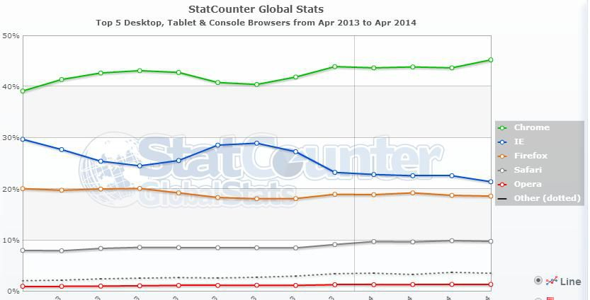 Top 5 Desktop, Tablet & Console Browsers from Apr 2013 to Apr 2014 - StatCounter Global Stats