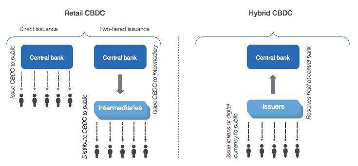 Schéma pour représenter le circuit emprunté par la monnaie numérique des banques centrales
