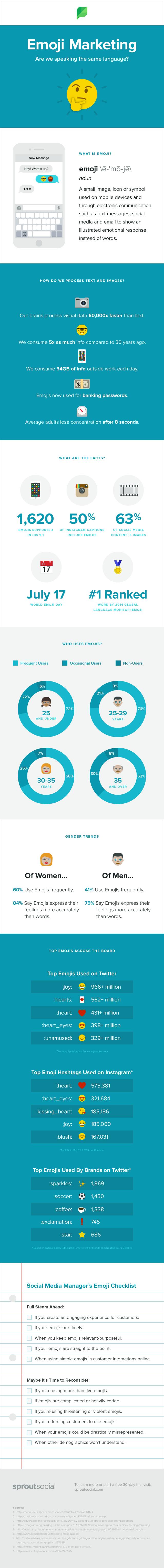 infographie emoji marketing