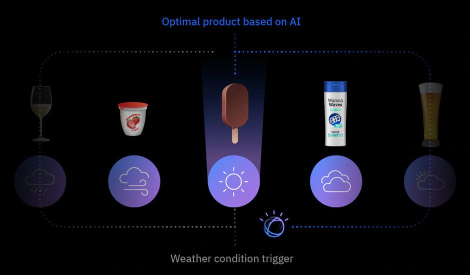 Représentation du fonctionnement de l'IBM Watson Advertising Weather Targeting.