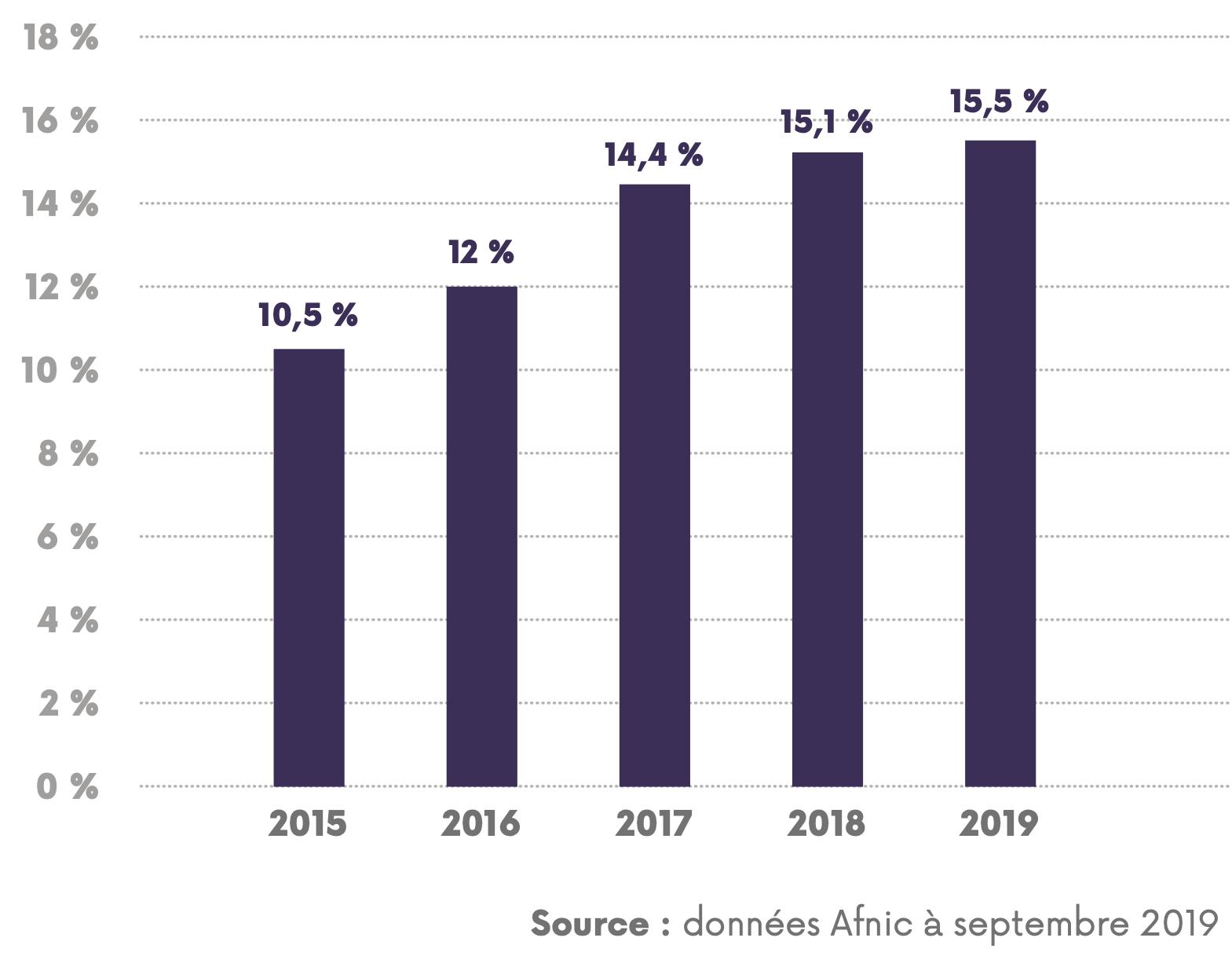 graphique sur l'évolution du taux des sites accessibles en IPv6