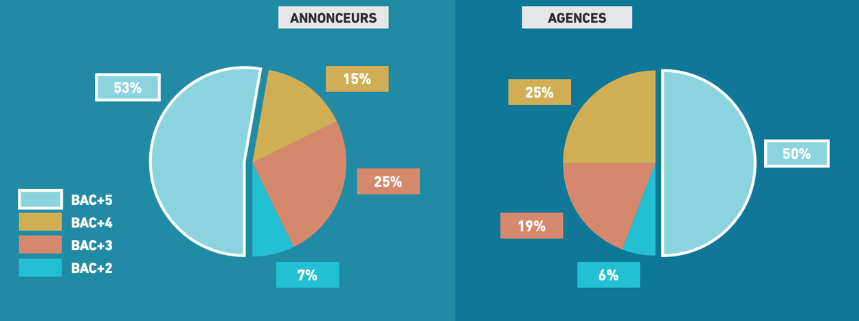 Infographie : quels niveaux d'étude recherchent les recruteurs en agence et chez l'annonceur ?