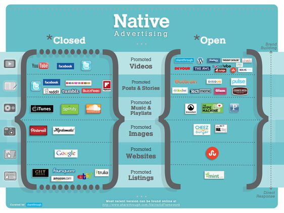 Les différents supports du native advertising