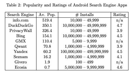 Tableau montrant le choix des utilisateurs Android sur le moteur de recherche
