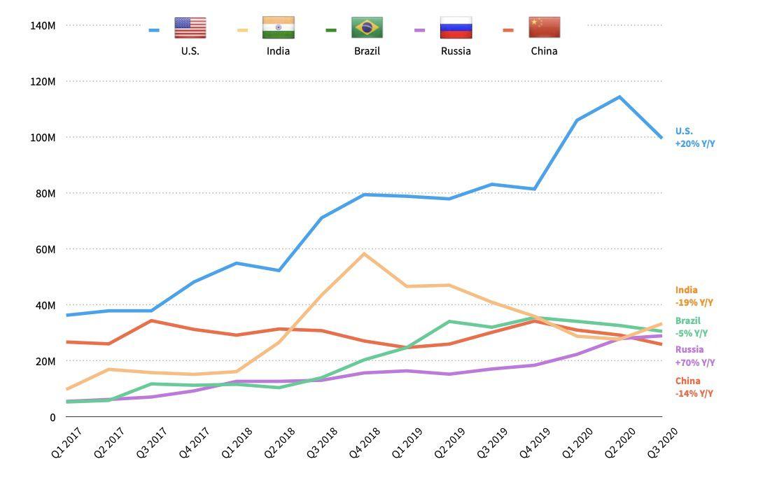 graphique sur les applications Food dans le monde