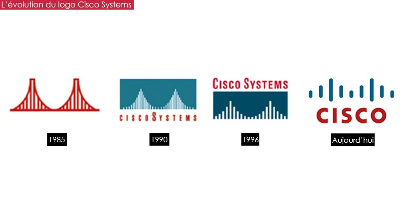 evolu_cisco
