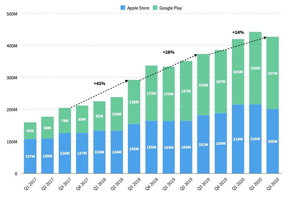 graphique qui montre le nombre de téléchargements d'applications Food and Drink