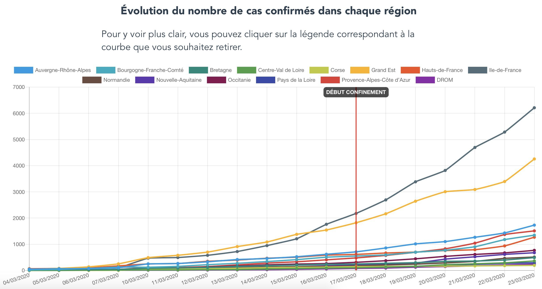 Les données de l'épidémie en France.