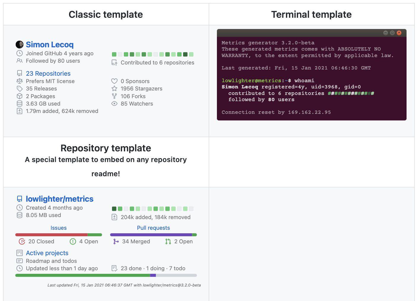 templates proposés par GitHub Metric