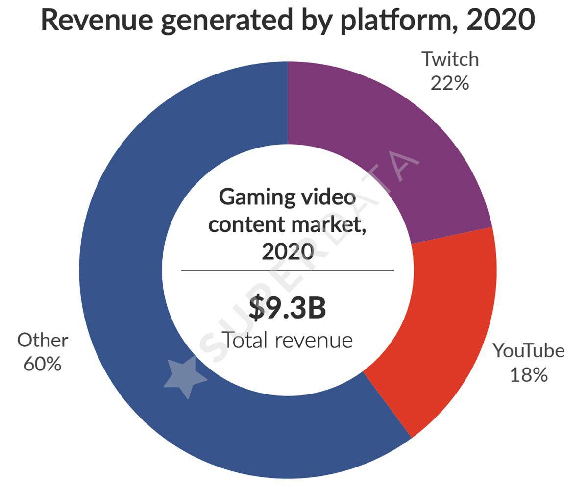 Graphique des revenus générés par les contenus liés aux jeux vidéo en 2020.