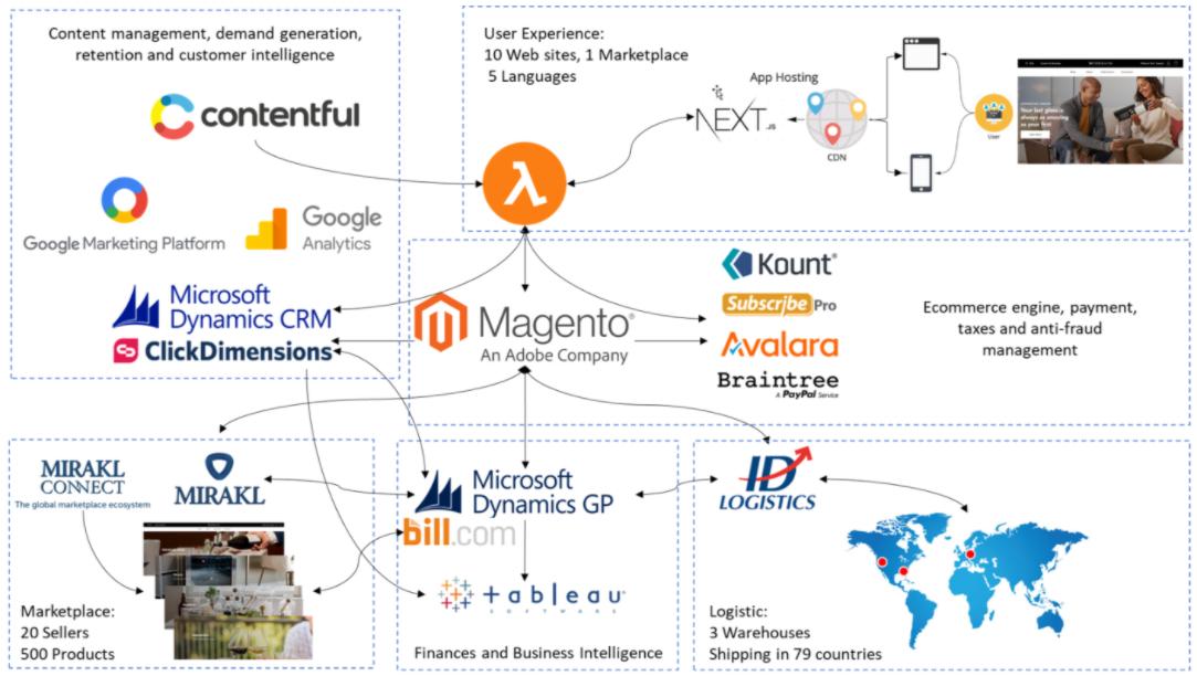 L'architecture headless mise en place par Coravin, exploitant les solutions divers partenaires, notamment Contentful, Magento, Mirakl, Tableau, ou encore NextJS