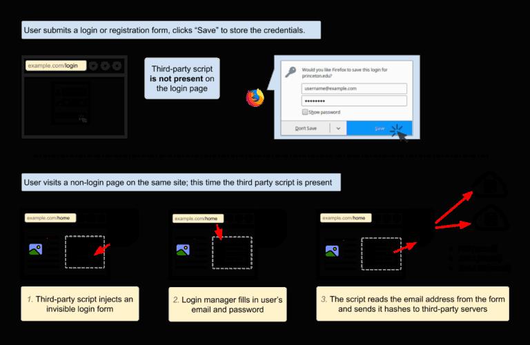 formulaires de connexion invisible pour retargeter des identifiants