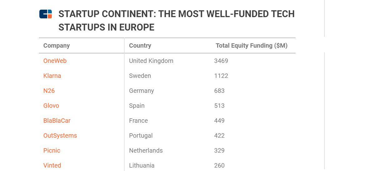 Le top 8 des start-ups européennes les plus financées