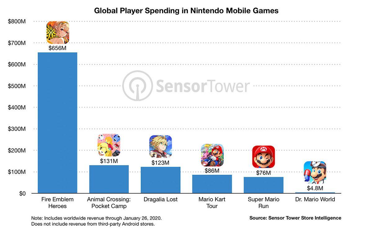 Nintendo : les recettes rapportées par les jeux mobiles du studio.
