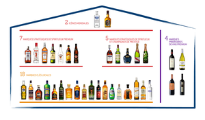 Les marques du groupe Pernod Ricard