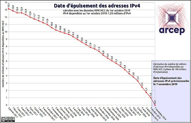 Date de pénurie des adresses IP.