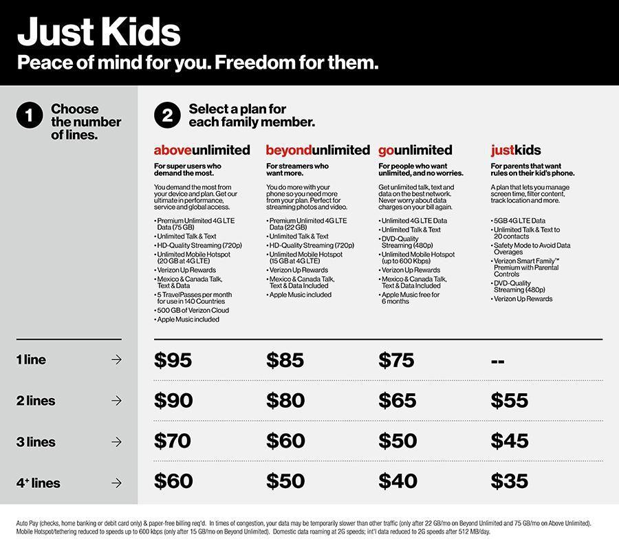 """Les tarifs pratiqués par Verizon pour son forfait """"Just Kids"""""""