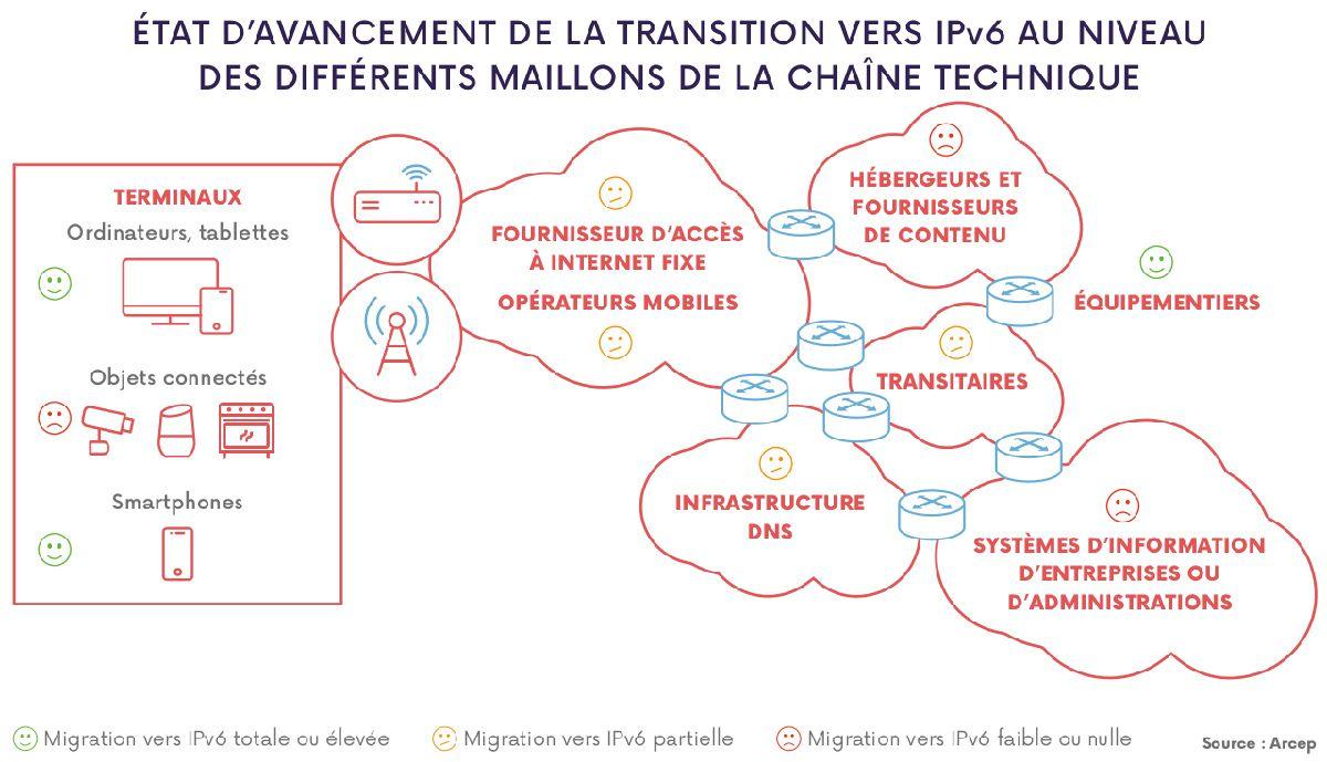 L'état d'avancement de la transition vers IPv6 au niveau des différents maillons de la chaîne technique en France en 2019 selon Arcep