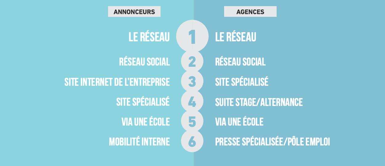Infographie : quels canal de recrutement fonctionne le mieux pour l'annonceur et les agences ?