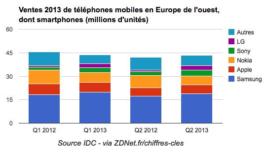 Ventes 2013 de téléphones mobiles en Europe de l'ouest, dont smartphones (millions d'unités)