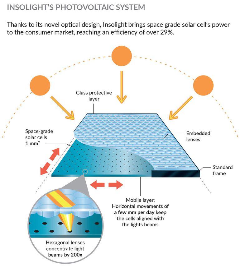 Schéma de fonctionnement des cellules Insolight. Crédit : EPFL.