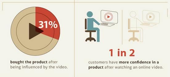 psychologie consommateur vidéo