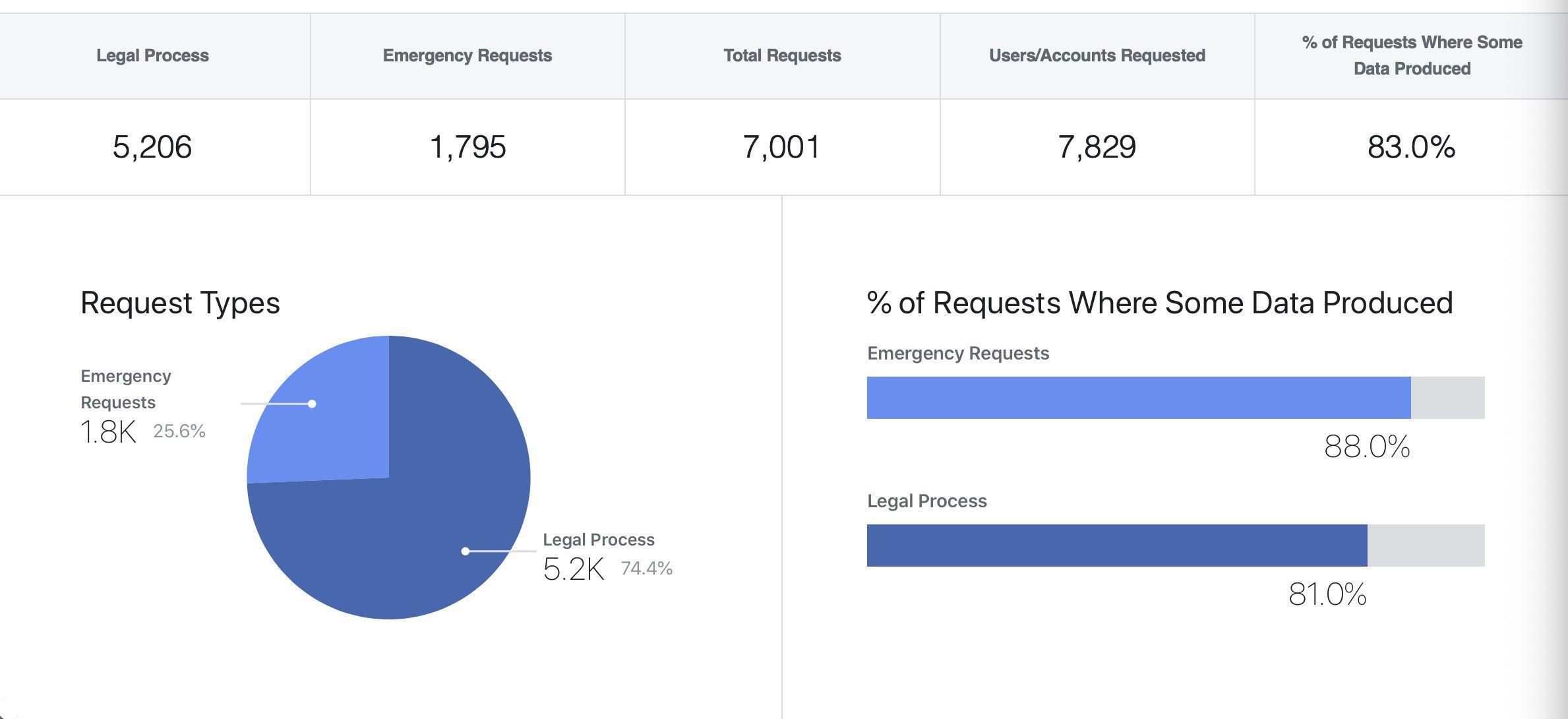 Graphique de la répartition des demandes de données personnelles.