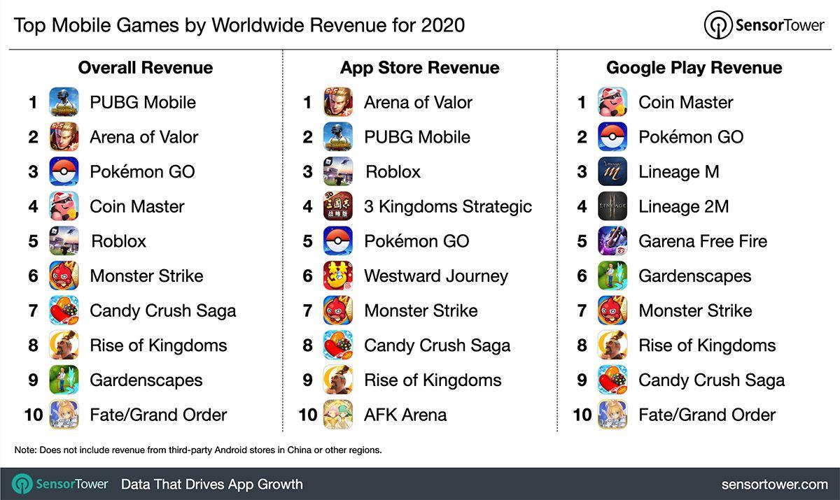 Graphique des jeux mobiles ayant généré le plus de recettes au niveau mondial en 2020.