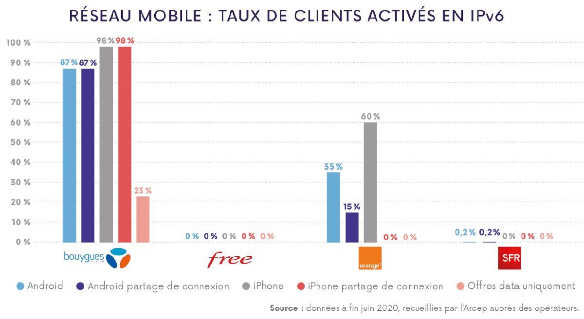 Graphique représentant le niveau d'avancement des principaux opérateurs télécoms en France au niveau du réseau mobile.