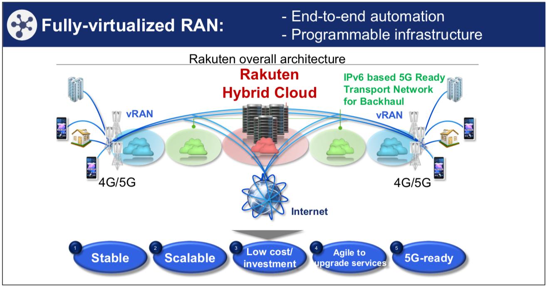 schéma du réseau mobile 5G de Rakuten