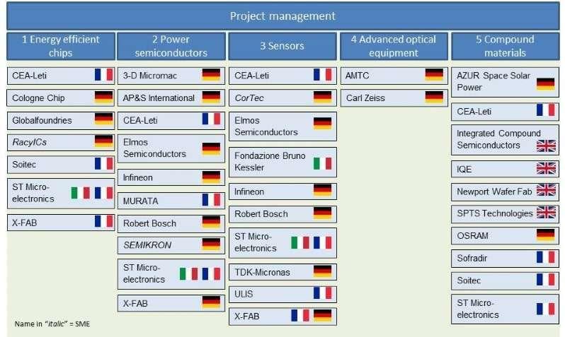 Les 29 participants au projet de recherche approuvé par la Commission européenne.