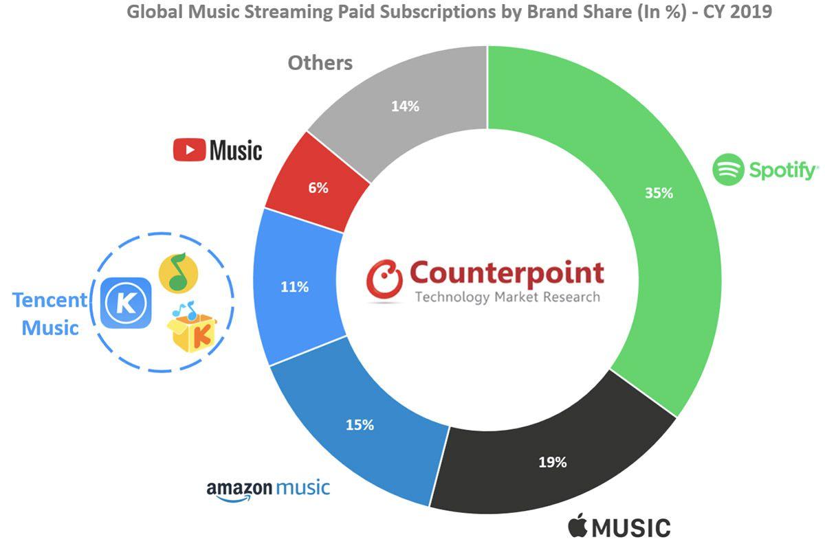 Un graphique qui montre les parts de marché détenues par les différents service de streaming musicaux en 2019.