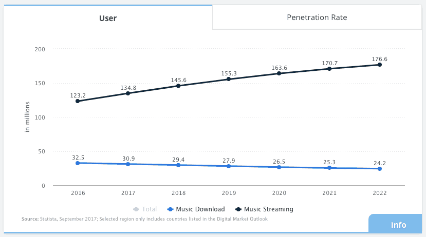 utilisateurs en europe de streaming musical versus téléchargement