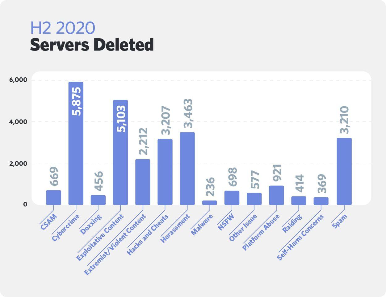 Graphique sur les motifs de suppressions de serveurs Discord entre juillet et décembre 2020.
