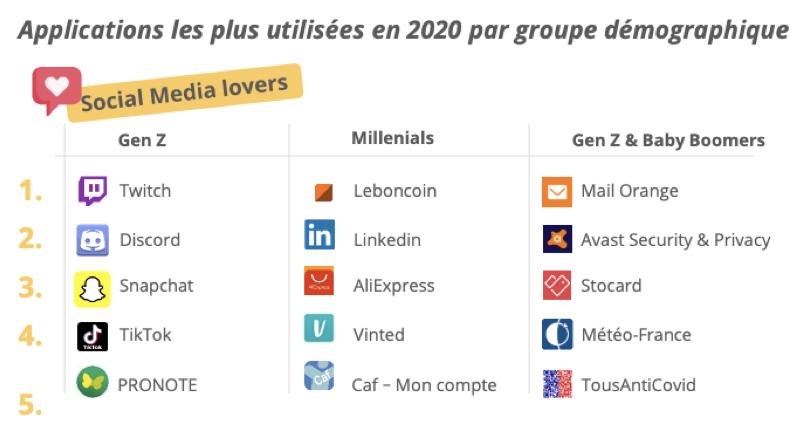 applications mobiles les plus utilisées en 2021