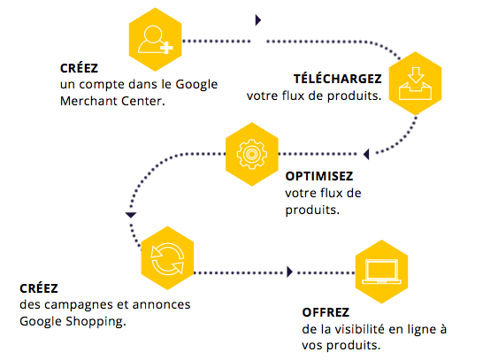 process Google ecommerce