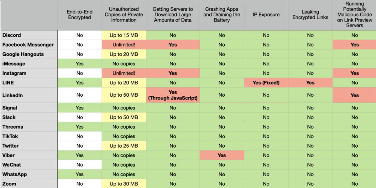 Un tableau comparatif des aperçus de liens au sein des applications de messagerie instantané